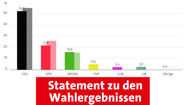 Wahlergebnis Samtgemeinderat